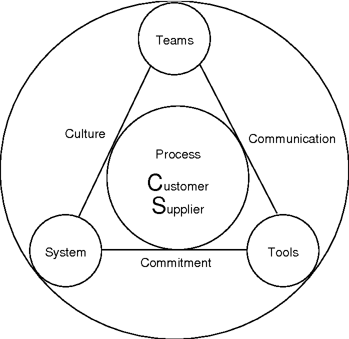 Figure 1 From Total Quality Management By John S Oakland Vesa