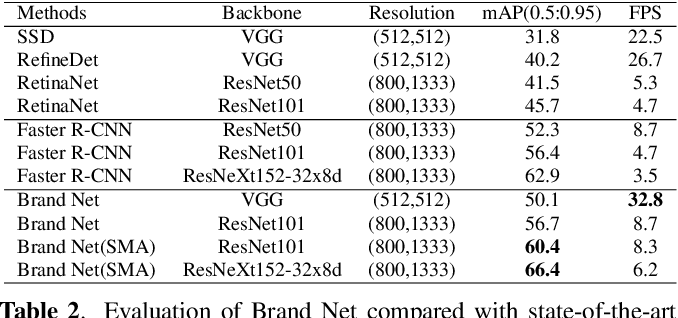 Figure 4 for The Open Brands Dataset: Unified brand detection and recognition at scale