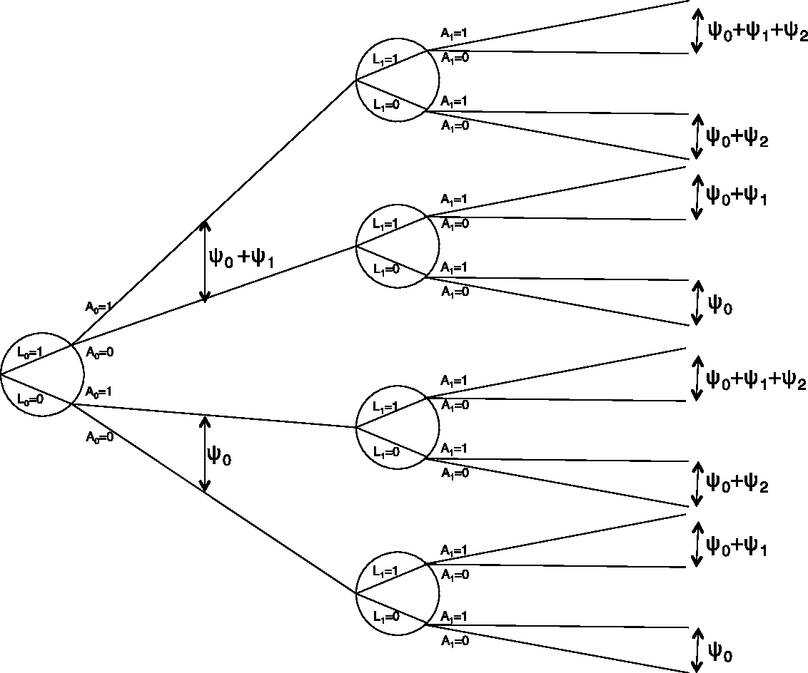 Structural Nested Models and G-estimation   The Partially Realized ... 9e91607489