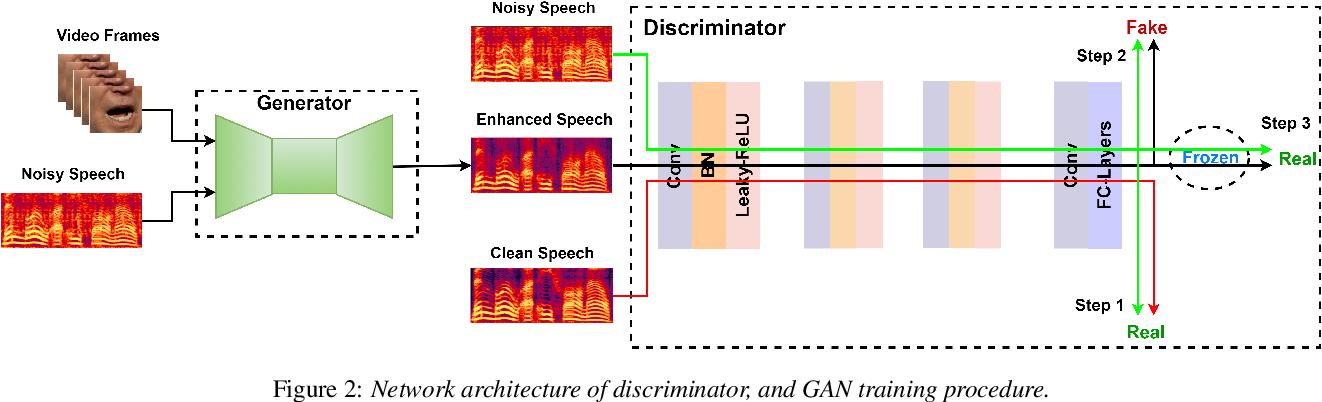 Figure 3 for VSEGAN: Visual Speech Enhancement Generative Adversarial Network