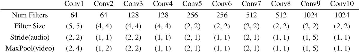 Figure 2 for VSEGAN: Visual Speech Enhancement Generative Adversarial Network