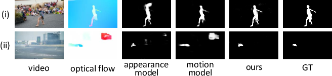 Figure 1 for Motion Guided Attention for Video Salient Object Detection