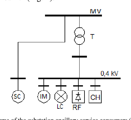 Fig. 2. The scheme of the substation ancillary service consumers (T – transformer; IM – induction motor; SC – synchronous compensator; LC – lighting consumer; RF – rectifier; CH – computing hardware.