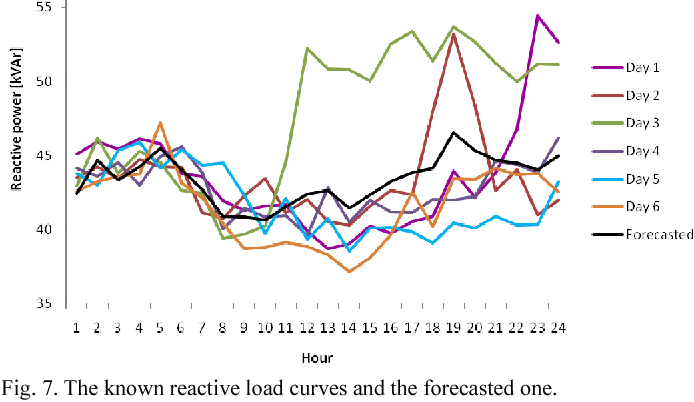Fig. 7. The known reactive load curves and the forecasted one.