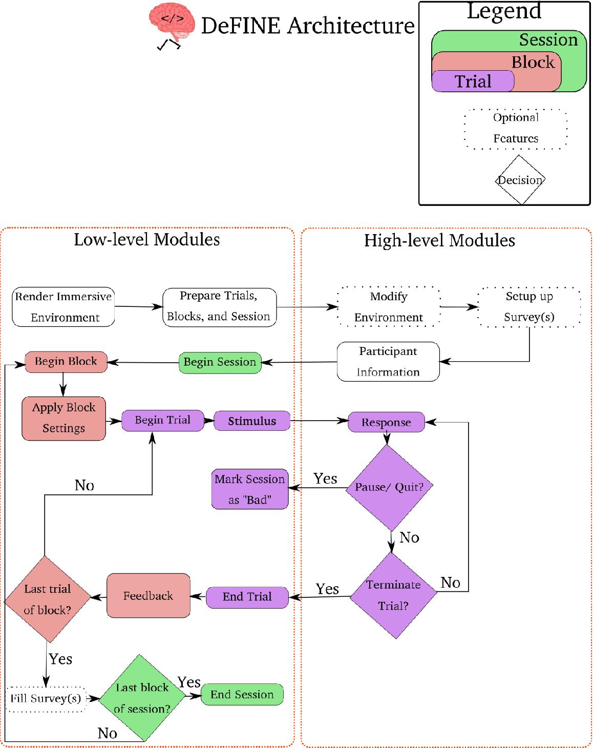Figure 3 for DeFINE: Delayed Feedback based Immersive Navigation Environment for Studying Goal-Directed Human Navigation