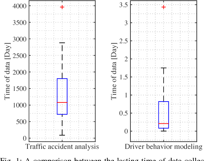 Figure 1 for How Much Data is Enough? A Statistical Approach with Case Study on Longitudinal Driving Behavior
