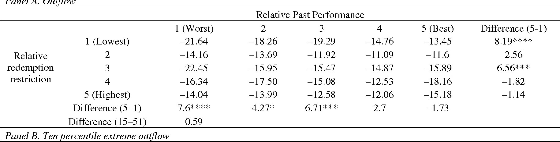 Table V from 1 L IQUIDITY SPILLOVERS IN HEDGE FUNDS : E VIDENCE FROM