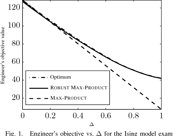 Figure 1 for Robust Max-Product Belief Propagation