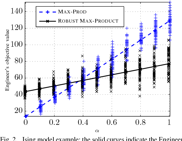 Figure 2 for Robust Max-Product Belief Propagation