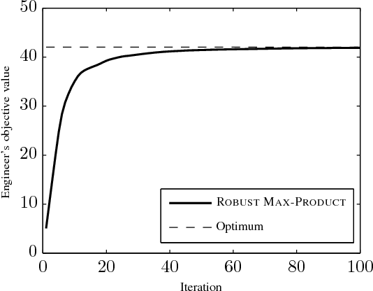 Figure 3 for Robust Max-Product Belief Propagation
