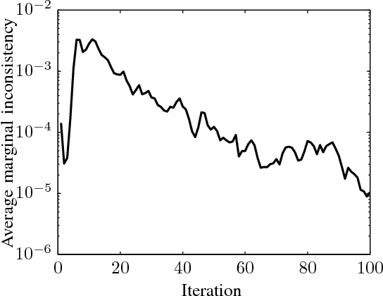 Figure 4 for Robust Max-Product Belief Propagation