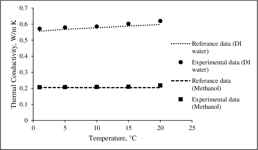 Figure 3 5 from Thermophysical properties of methanol based