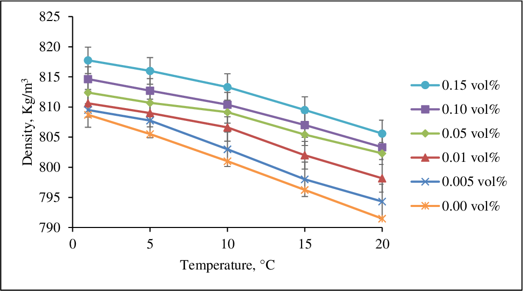 Figure 4 33 from Thermophysical properties of methanol based