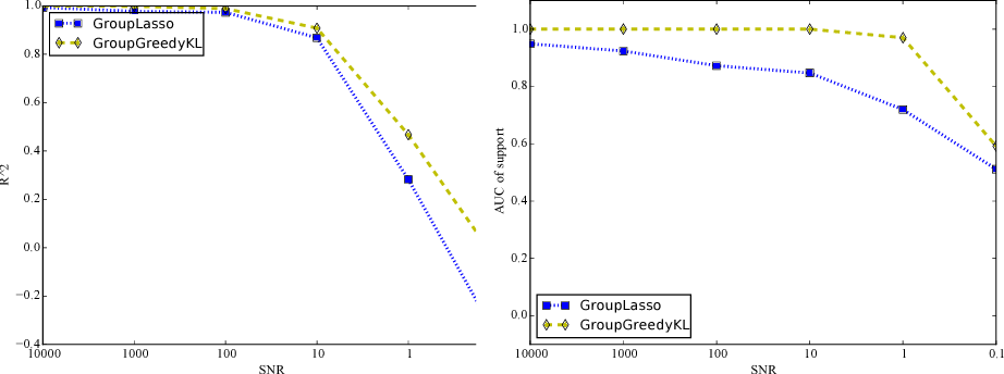 Figure 3 for Information Projection and Approximate Inference for Structured Sparse Variables