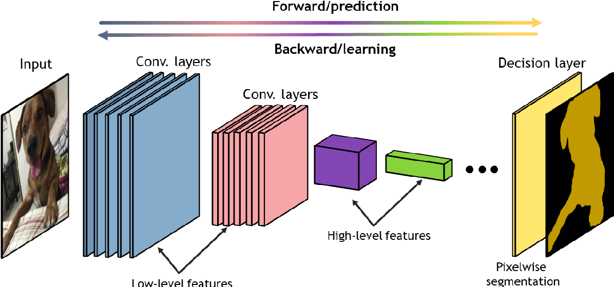 Figure 2 for Deep Learning-Based Automated Image Segmentation for Concrete Petrographic Analysis