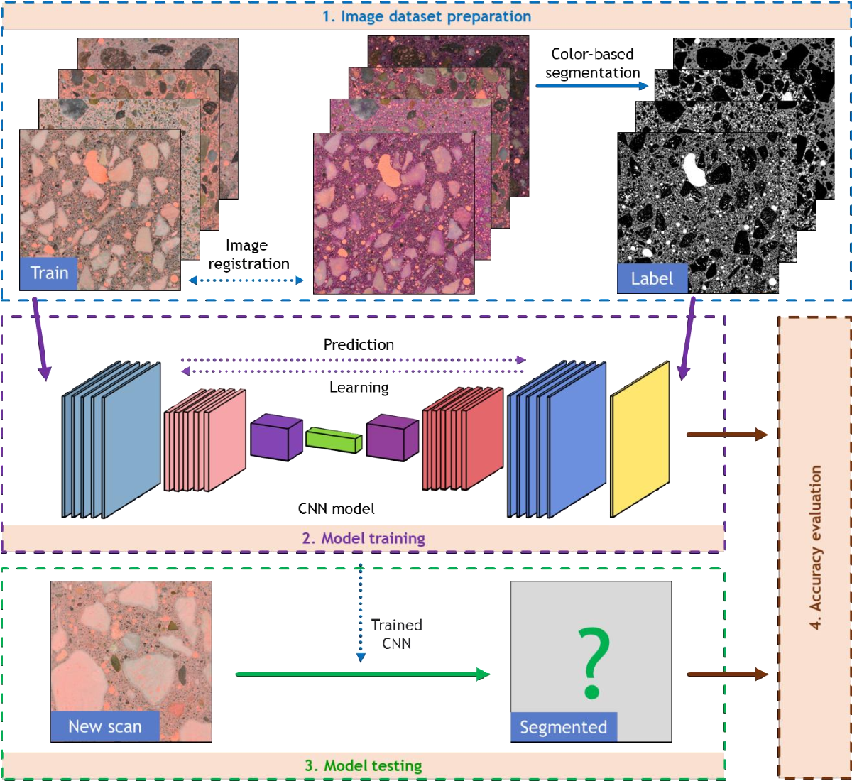 Figure 4 for Deep Learning-Based Automated Image Segmentation for Concrete Petrographic Analysis