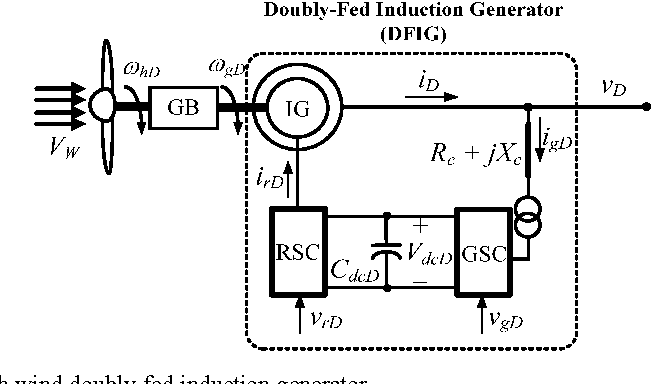 Figure 1 from Stability Improvement of a Hybrid DFIG-Based