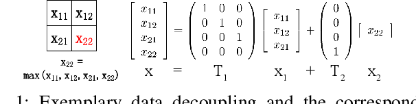 Figure 1 for Exploiting Vulnerability of Pooling in Convolutional Neural Networks by Strict Layer-Output Manipulation for Adversarial Attacks