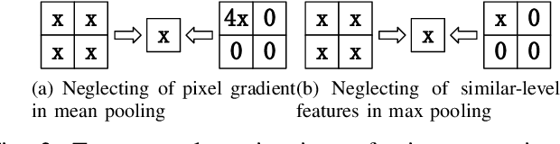 Figure 2 for Exploiting Vulnerability of Pooling in Convolutional Neural Networks by Strict Layer-Output Manipulation for Adversarial Attacks