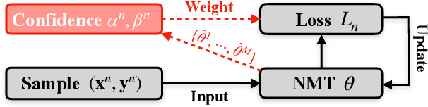 Figure 1 for Self-Paced Learning for Neural Machine Translation
