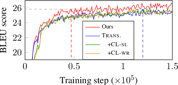 Figure 4 for Self-Paced Learning for Neural Machine Translation