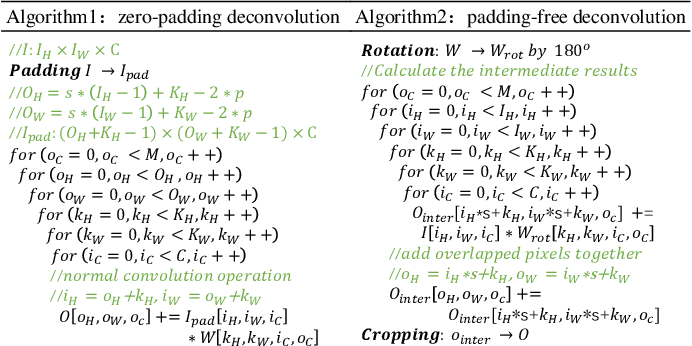 Figure 2 for RED: A ReRAM-based Deconvolution Accelerator