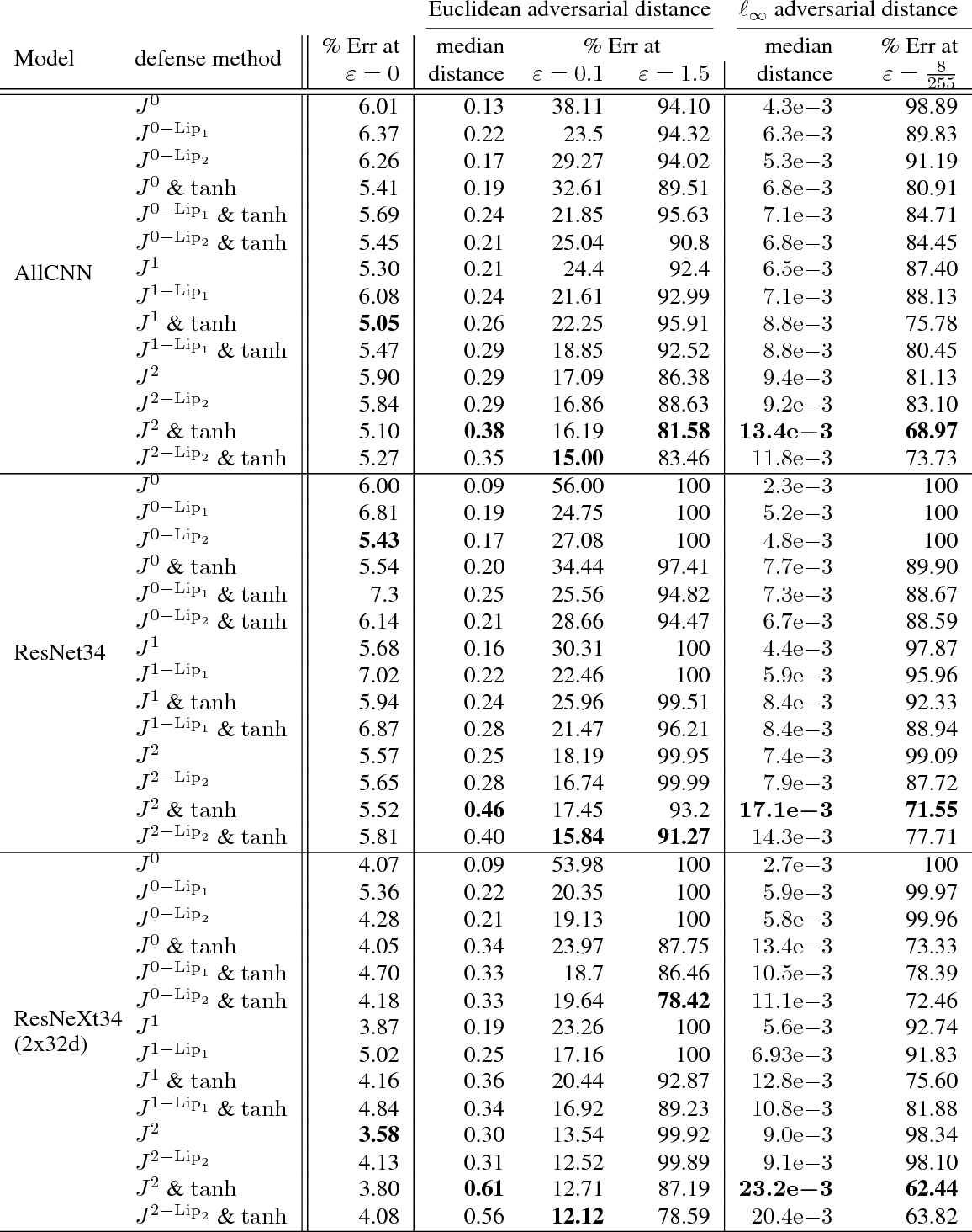 Figure 4 for Improved robustness to adversarial examples using Lipschitz regularization of the loss