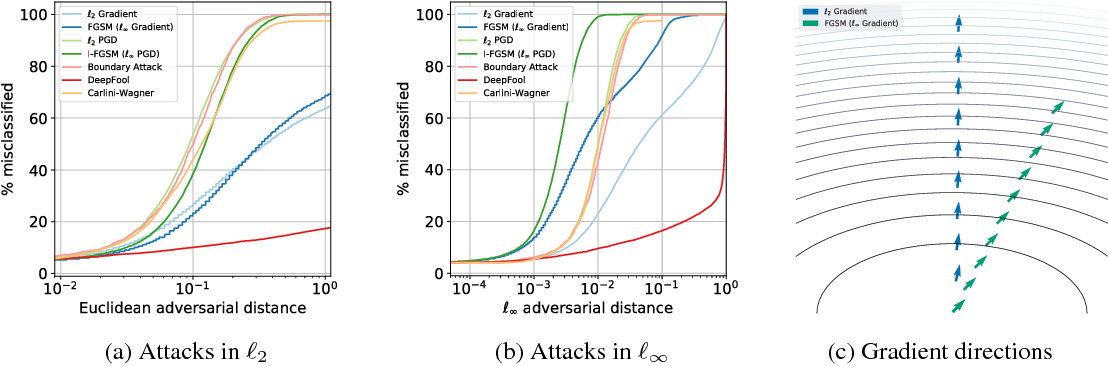 Figure 1 for Improved robustness to adversarial examples using Lipschitz regularization of the loss