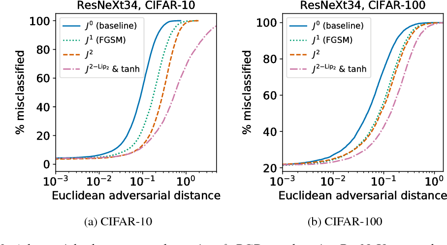 Figure 3 for Improved robustness to adversarial examples using Lipschitz regularization of the loss