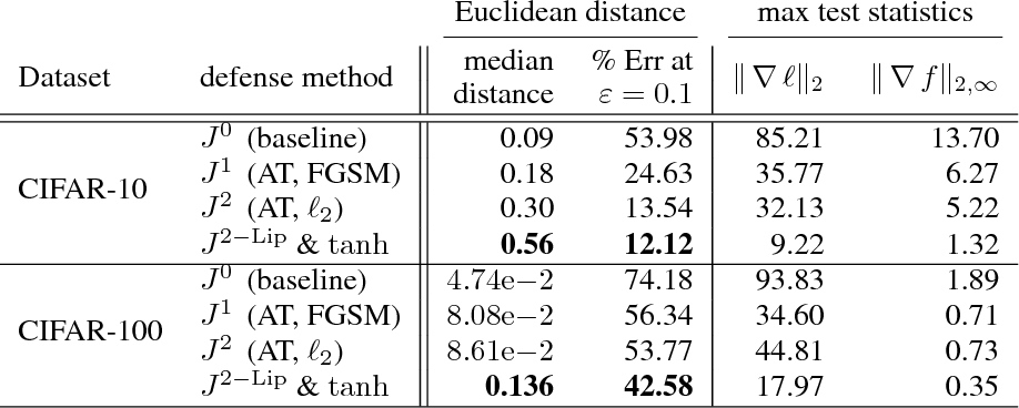 Figure 2 for Improved robustness to adversarial examples using Lipschitz regularization of the loss