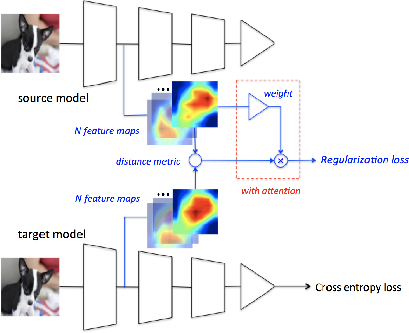 Figure 1 for DELTA: DEep Learning Transfer using Feature Map with Attention for Convolutional Networks