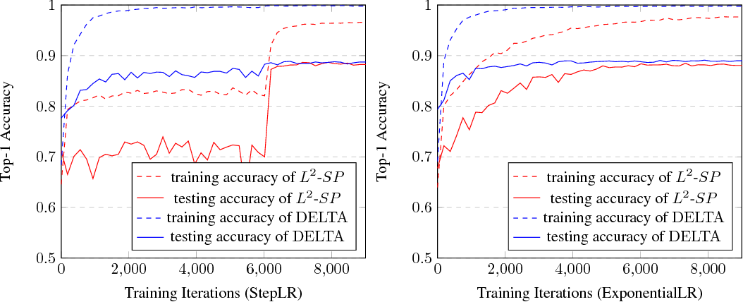 Figure 3 for DELTA: DEep Learning Transfer using Feature Map with Attention for Convolutional Networks