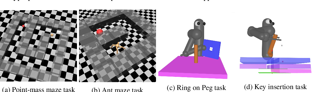 Figure 1 for Reverse Curriculum Generation for Reinforcement Learning