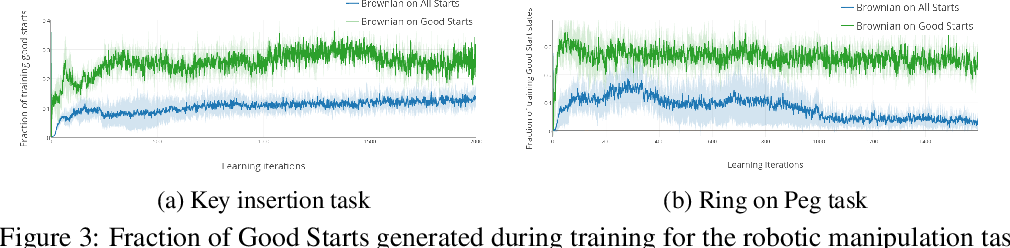 Figure 3 for Reverse Curriculum Generation for Reinforcement Learning