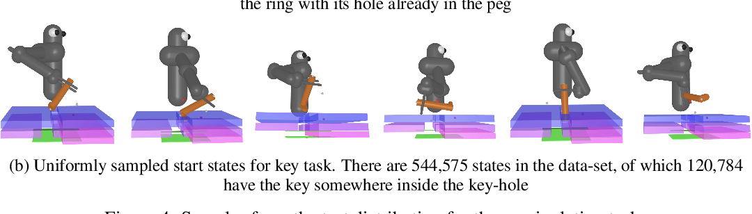 Figure 4 for Reverse Curriculum Generation for Reinforcement Learning