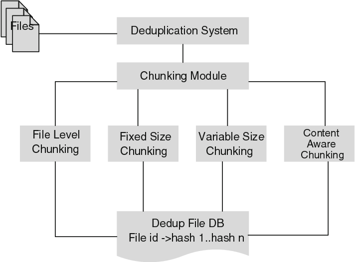 Figure 1 from Study of Chunking Algorithm in Data Deduplication