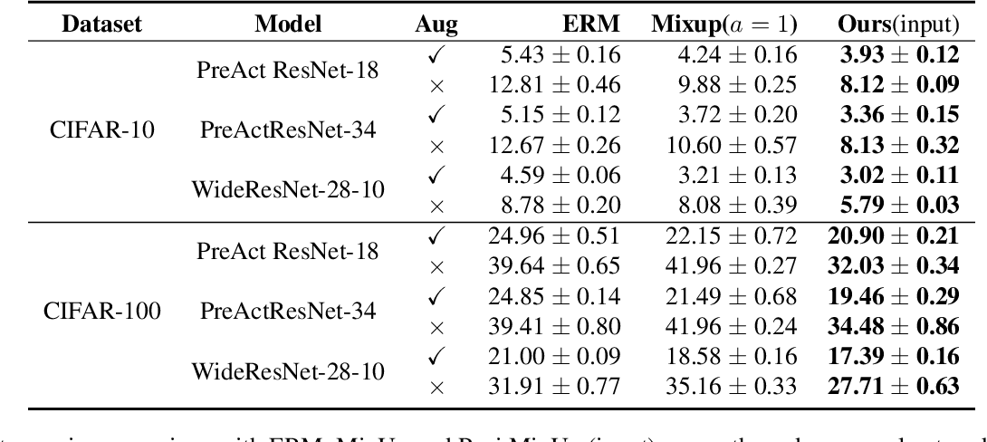 Figure 4 for Patch-level Neighborhood Interpolation: A General and Effective Graph-based Regularization Strategy