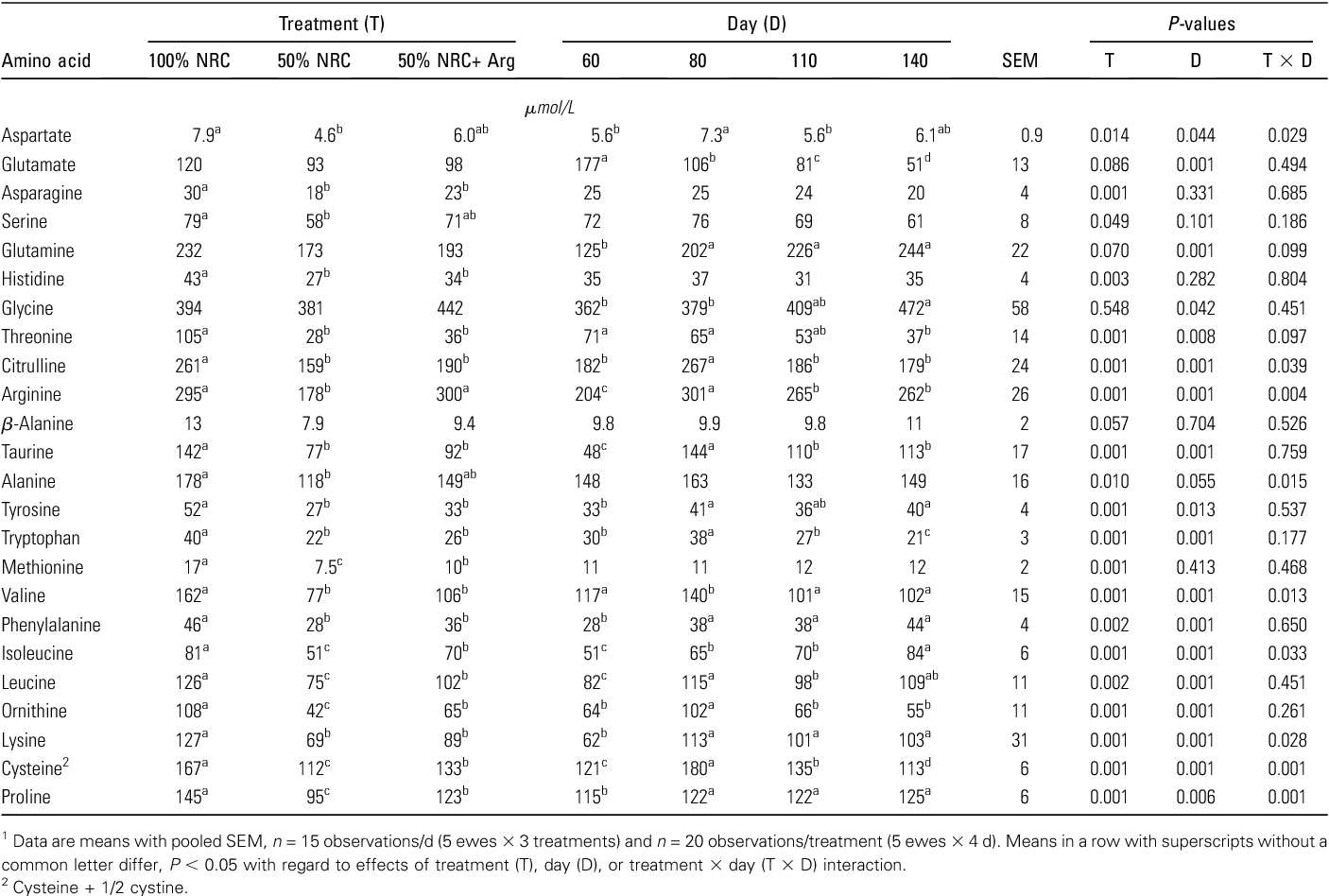 TABLE 3 Serum concentrations of amino acids on d 60, 80, 110, and 140 of pregnancy in ewes fed 100% NRC, 50% NRC, or 50% NRC + Arg diets1