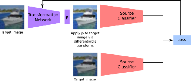 Figure 1 for Unsupervised Domain Adaptation in the Absence of Source Data