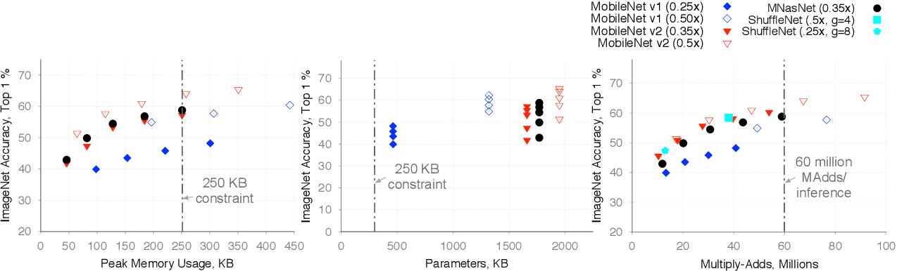Figure 3 for Visual Wake Words Dataset