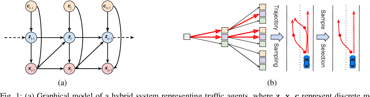 Figure 1 for HYPER: Learned Hybrid Trajectory Prediction via Factored Inference and Adaptive Sampling