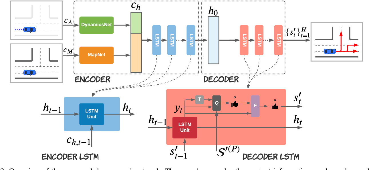Figure 3 for HYPER: Learned Hybrid Trajectory Prediction via Factored Inference and Adaptive Sampling