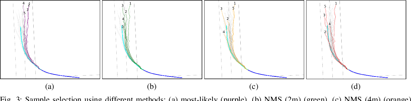 Figure 4 for HYPER: Learned Hybrid Trajectory Prediction via Factored Inference and Adaptive Sampling