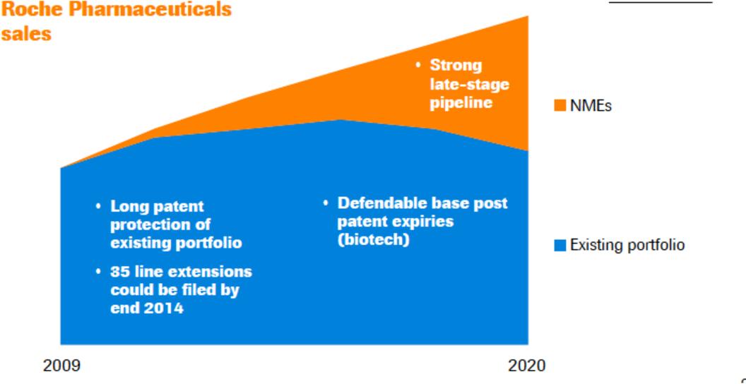 PDF] Strategic product portfolio management: a focus on the bio