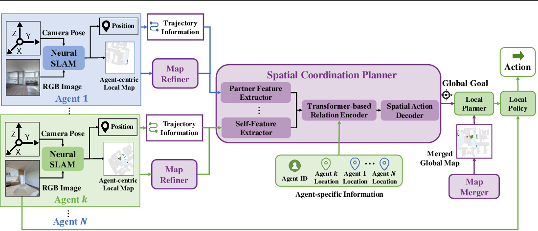 Figure 1 for Learning Efficient Multi-Agent Cooperative Visual Exploration