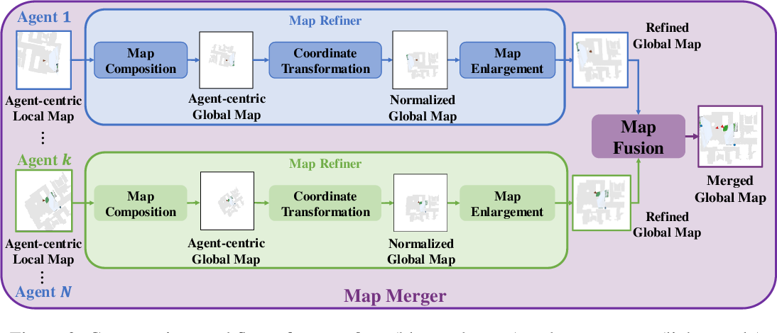 Figure 4 for Learning Efficient Multi-Agent Cooperative Visual Exploration