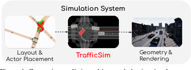 Figure 1 for TrafficSim: Learning to Simulate Realistic Multi-Agent Behaviors