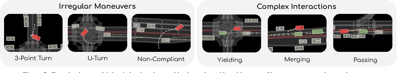 Figure 3 for TrafficSim: Learning to Simulate Realistic Multi-Agent Behaviors