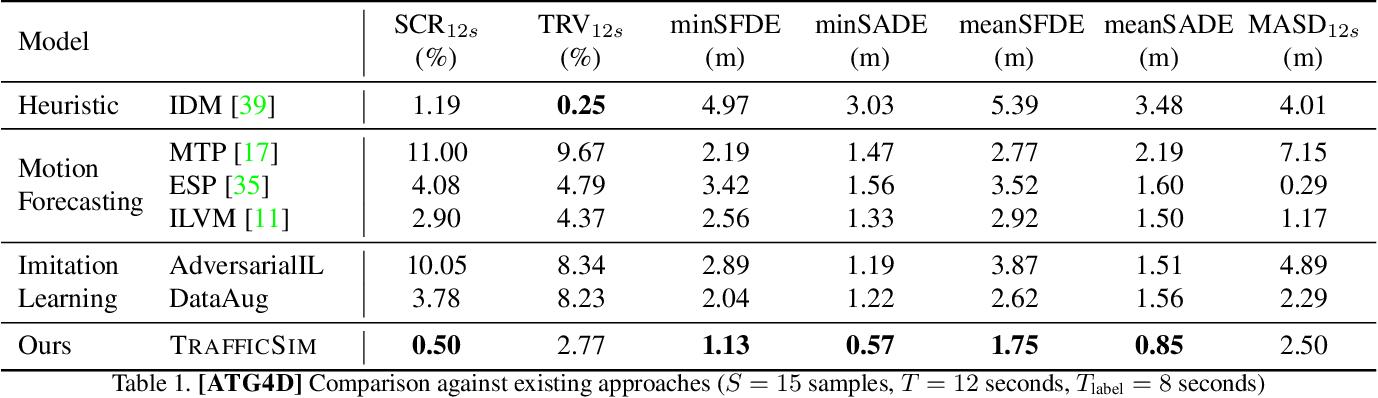 Figure 2 for TrafficSim: Learning to Simulate Realistic Multi-Agent Behaviors