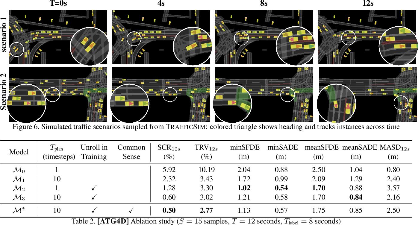 Figure 4 for TrafficSim: Learning to Simulate Realistic Multi-Agent Behaviors